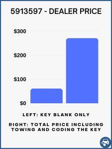 Dealer estimated cost