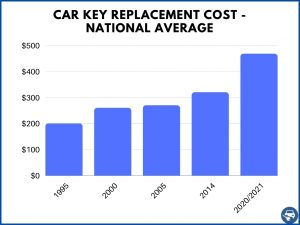2021 Car keys replacement cost estimate - National average