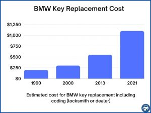 BMW key replacement cost - Price depends on a few factors