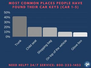 Most common places people found their keys - Car
