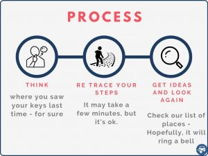 How to find your car keys - Suggested process