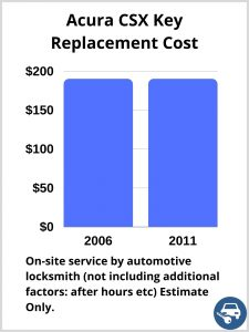 Acura CSX Key Replacement Cost - Estimate only