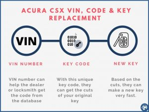 Acura CSX key replacement by VIN