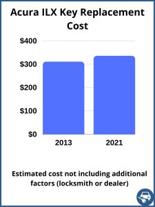 Acura ILX key replacement cost - estimate only