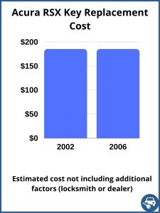 Acura RSX key replacement cost - estimate only