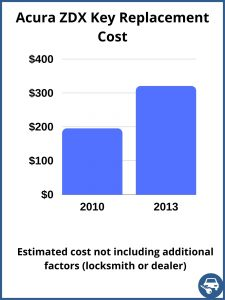 Acura ZDX key replacement cost - estimate only