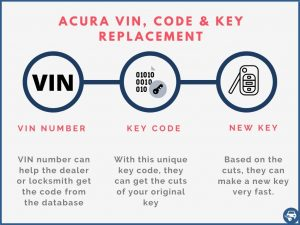 Acura key replacement by VIN number explained