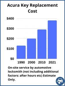 Acura key replacement cost - Estimate - Automotive locksmith