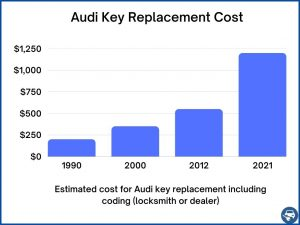 Audi key replacement cost - Price depends on a few factors