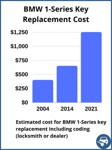 BMW 1-Series key replacement cost - estimate only