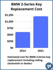 BMW 2-Series key replacement cost - estimate only