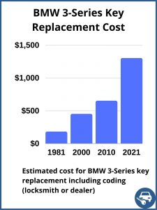 BMW 3-Series key replacement cost - estimate only