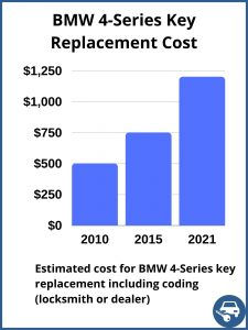 BMW 4-Series key replacement cost - estimate only