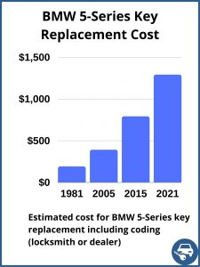 BMW 5-Series key replacement cost - estimate only