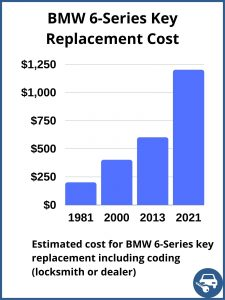 BMW 6-Series key replacement cost - estimate only