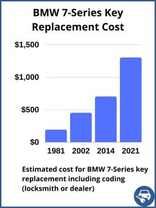 BMW 7-Series key replacement cost - estimate only