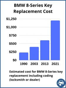 BMW 8-Series key replacement cost - estimate only