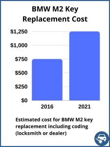 BMW M2 key replacement cost - estimate only
