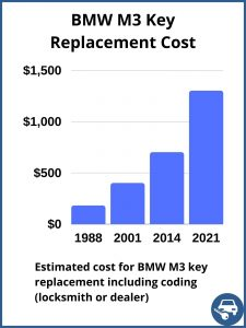 BMW M3 key replacement cost - estimate only
