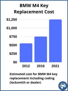 BMW M4 key replacement cost - estimate only