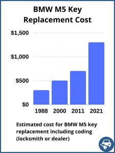 BMW M5 key replacement cost - estimate only