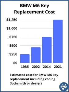 BMW M6 key replacement cost - estimate only