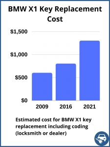 BMW X1 key replacement cost - estimate only