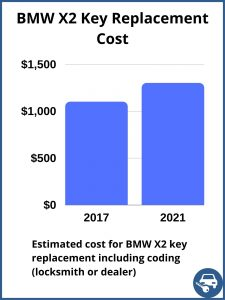 BMW X2 key replacement cost - estimate only