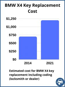 BMW X4 key replacement cost - estimate only