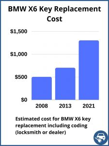 BMW X6 key replacement cost - estimate only