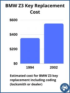 BMW Z3 key replacement cost - estimate only
