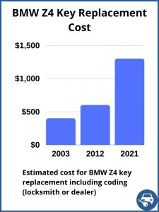 BMW Z4 key replacement cost - estimate only