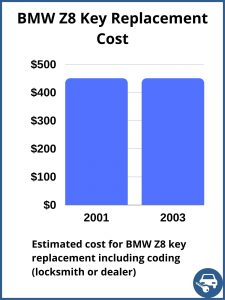 BMW Z8 key replacement cost - estimate only