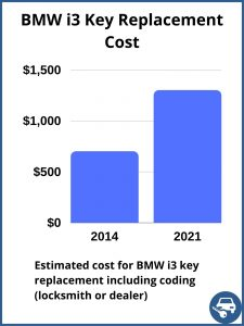 BMW i3 key replacement cost - estimate only