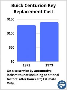 Buick Centurion Key Replacement Cost - Estimate only