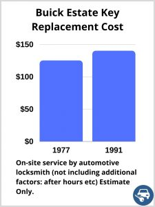 Buick Estate Key Replacement Cost - Estimate only