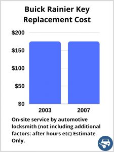Buick Rainier Key Replacement Cost - Estimate only
