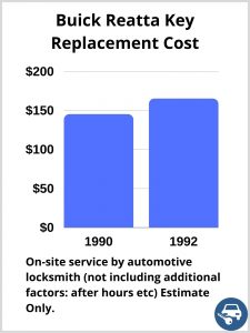 Buick Reatta Key Replacement Cost - Estimate only
