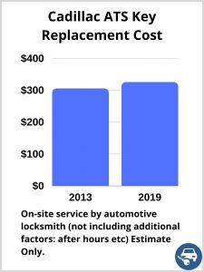 Cadillac ATS Key Replacement Cost - Estimate only