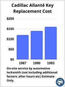 Cadillac Allanté Key Replacement Cost - Estimate only
