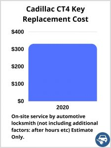 Cadillac CT4 Key Replacement Cost - Estimate only
