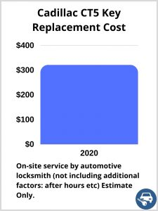 Cadillac CT5 Key Replacement Cost - Estimate only