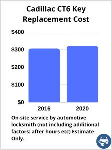 Cadillac CT6 Key Replacement Cost - Estimate only