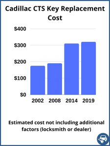 Cadillac CTS key replacement cost - estimate only