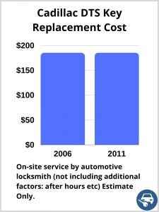 Cadillac DTS Key Replacement Cost - Estimate only
