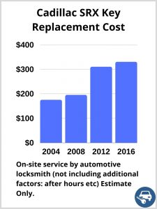 Cadillac SRX Key Replacement Cost - Estimate only