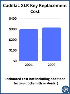 Cadillac XLR key replacement cost - estimate only