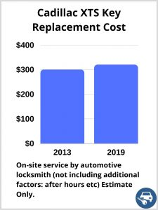 Cadillac XTS Key Replacement Cost - Estimate only