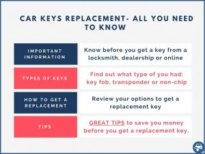 Car key replacement information