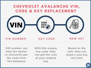 Chevrolet Avalanche key replacement by VIN